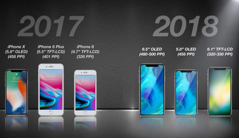 What specifications will the iPhone have in 2018